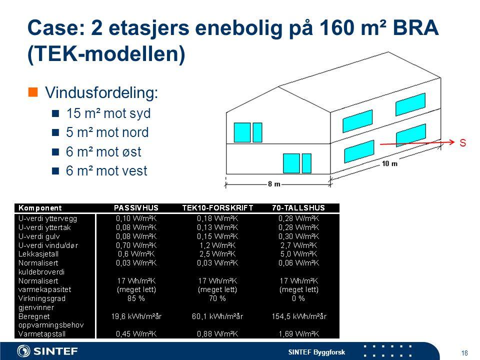 SINTEF Byggforsk Case: 2 etasjers enebolig på 160 m² BRA (TEK-modellen)  Vindusfordeling:  15 m² mot syd  5 m² mot nord  6 m² mot øst  6 m² mot v