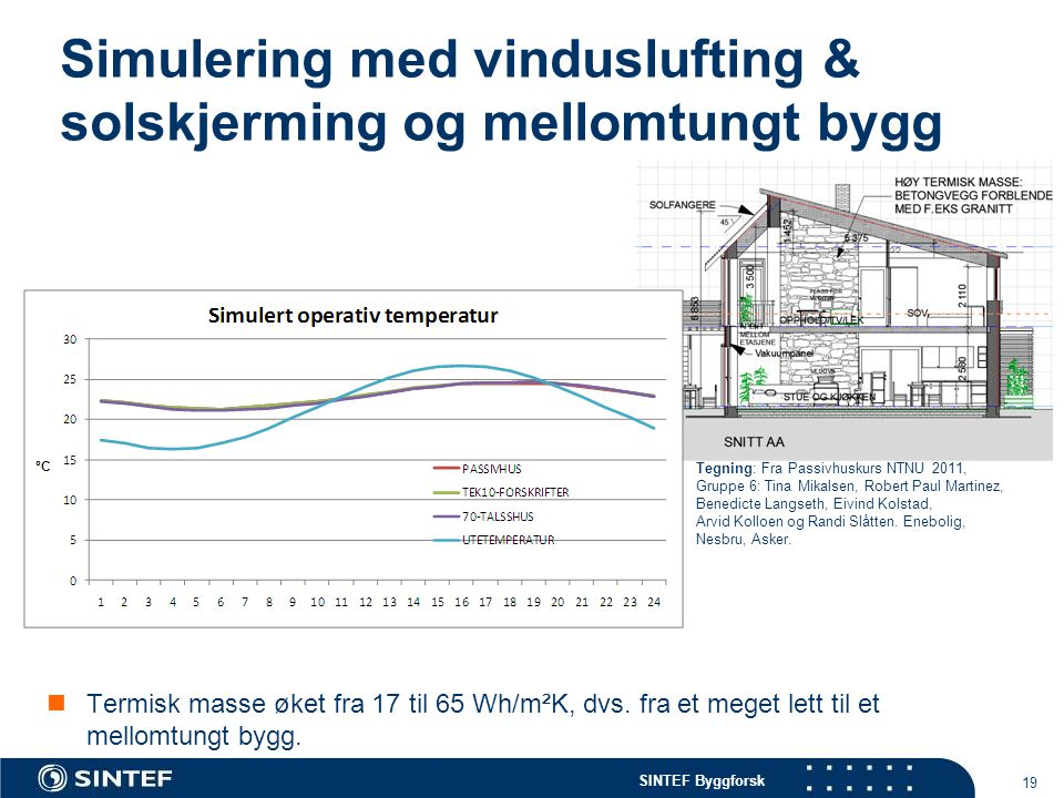 SINTEF Byggforsk Simulering med vinduslufting & solskjerming og mellomtungt bygg  Termisk masse øket fra 17 til 65 Wh/m²K, dvs. fra et meget lett til