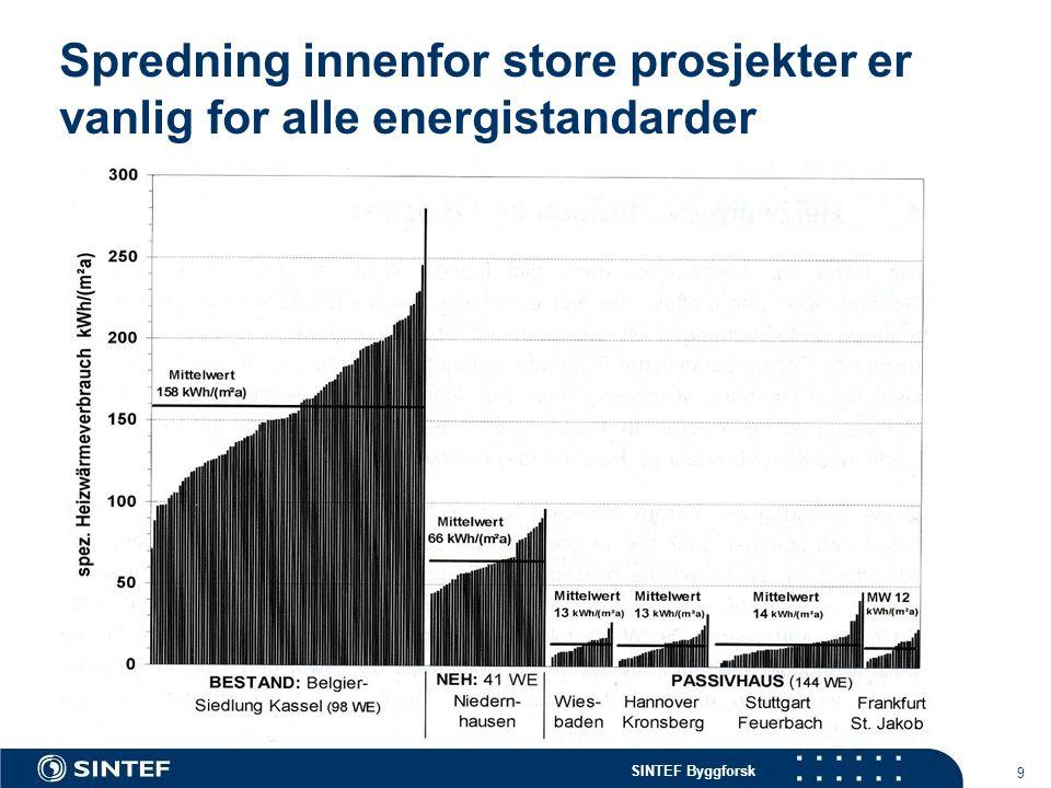 SINTEF Byggforsk Spredning innenfor store prosjekter er vanlig for alle energistandarder 9