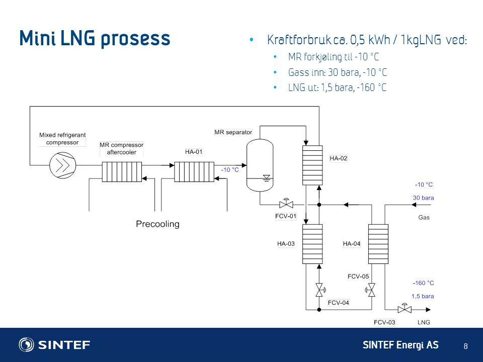 SINTEF Energi AS Mini LNG prosess 8 • Kraftforbruk ca. 0,5 kWh / 1kgLNG ved: • MR forkjøling til -10 °C • Gass inn: 30 bara, -10 °C • LNG ut: 1,5 bara