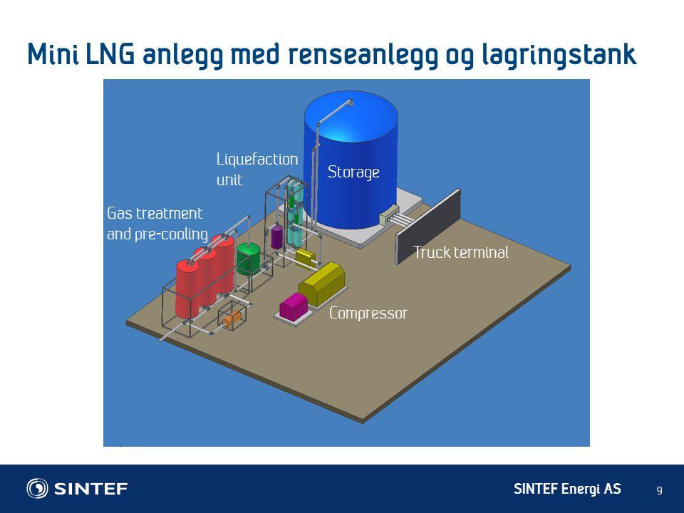 SINTEF Energi AS Mini LNG pilotanlegg i SINTEF lab 10 • Full instrumentert pilot plant • Flytendegjøring av metan i et lukket krets • I drift siden 2003 • Kapasitet: 1 tonns/døgn • Mer enn 500 timer i kontinuerlig drift • Mer enn 1000 timer i total drift • Flere enn 50 suksessrike oppstart og stopp • Mindre enn 30 min.