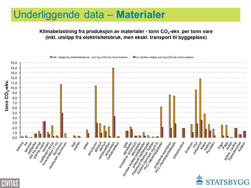 Underliggende data – Materialer www.klimagassregnskap.no