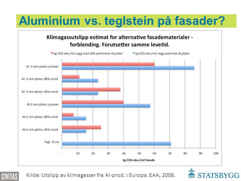 Aluminium vs. teglstein på fasader? Kilde: Utslipp av klimagasser fra Al-prod. i Europa. EAA, 2008.