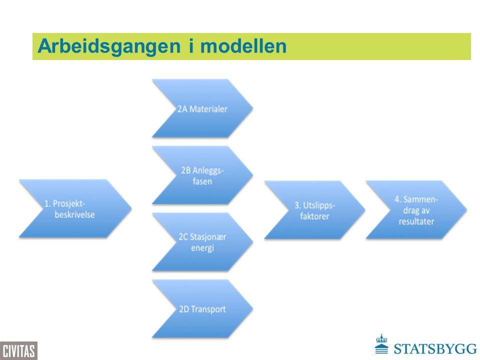 Arbeidsgangen i modellen www.klimagassregnskap.no