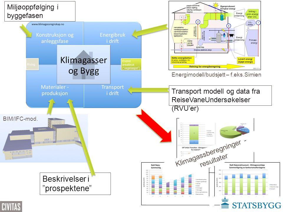 """BIM/IFC-mod. Beskrivelser i """"prospektene"""" Transport modell og data fra ReiseVaneUndersøkelser (RVU'er) Klimagassberegninger - resultater Miljøoppfølgi"""