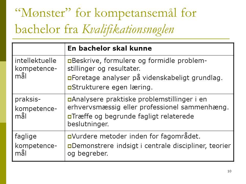"10 ""Mønster"" for kompetansemål for bachelor fra Kvalifikationsnøglen En bachelor skal kunne intellektuelle kompetence- mål  Beskrive, formulere og fo"