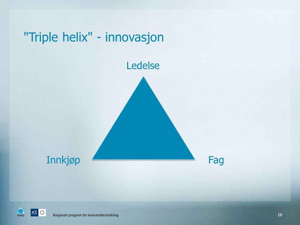 10 Triple helix - innovasjon Ledelse FagInnkjøp