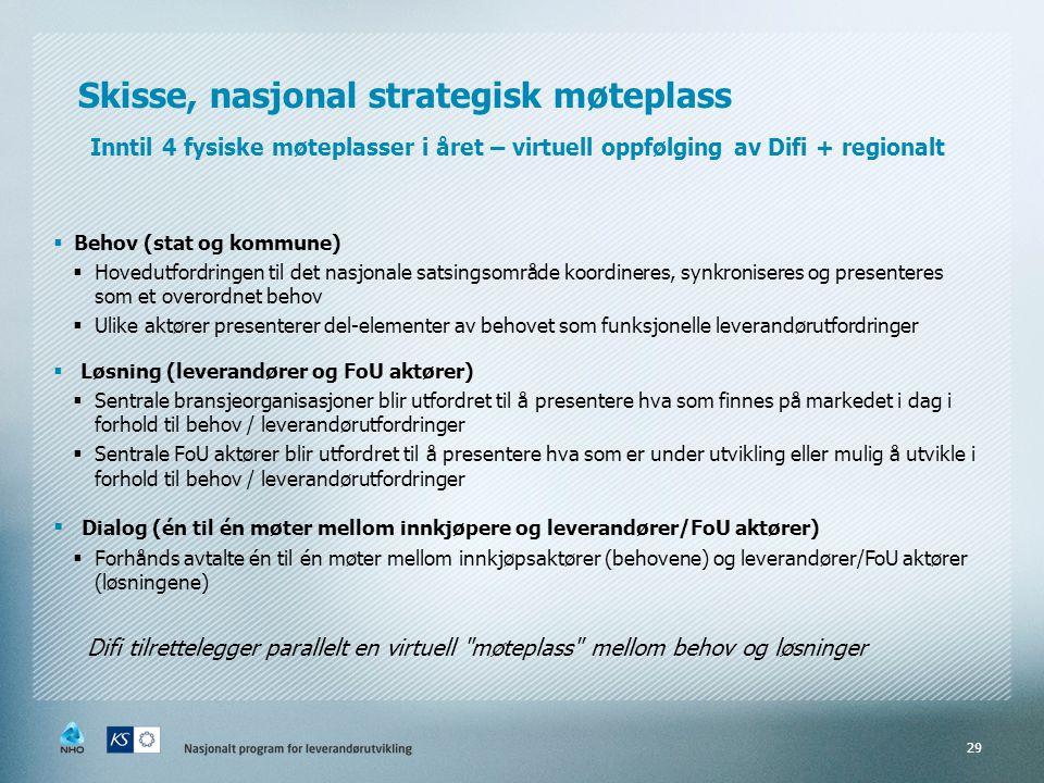 Skisse, nasjonal strategisk møteplass Inntil 4 fysiske møteplasser i året – virtuell oppfølging av Difi + regionalt  Behov (stat og kommune)  Hovedu