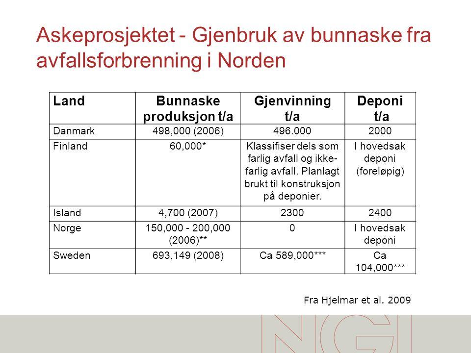 Askeprosjektet - Gjenbruk av bunnaske fra avfallsforbrenning i Norden LandBunnaske produksjon t/a Gjenvinning t/a Deponi t/a Danmark498,000 (2006)496.