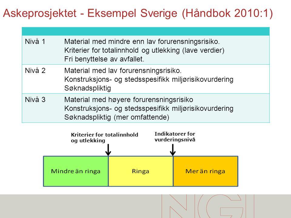 Askeprosjektet - Eksempel Sverige (Håndbok 2010:1) Nivå 1Material med mindre enn lav forurensningsrisiko. Kriterier for totalinnhold og utlekking (lav