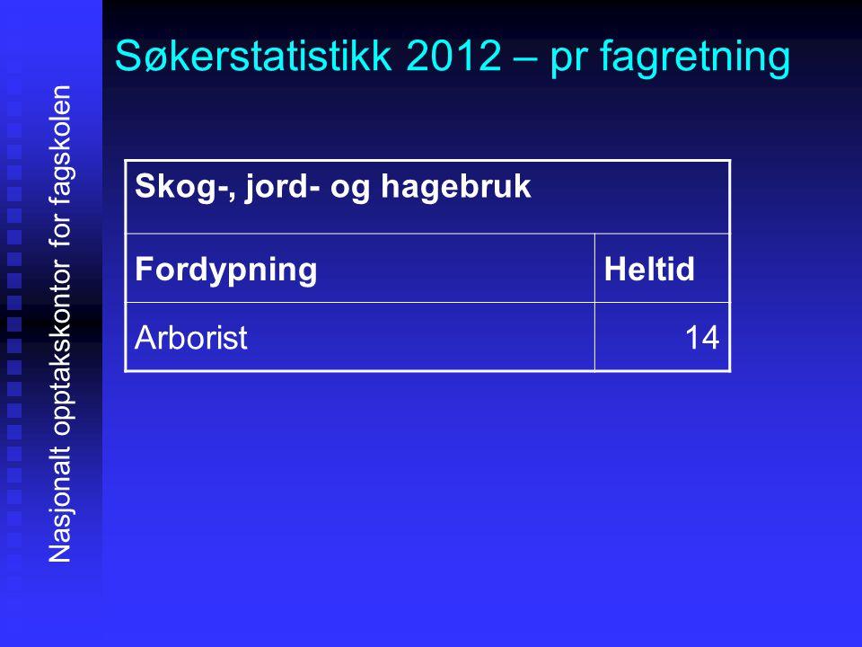 Søkerstatistikk 2012 – pr fagretning Nasjonalt opptakskontor for fagskolen Skog-, jord- og hagebruk FordypningHeltid Arborist14