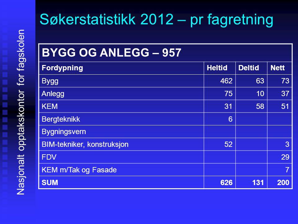 Søkerstatistikk 2012 – pr fagretning Nasjonalt opptakskontor for fagskolen BYGG OG ANLEGG – 957 FordypningHeltidDeltidNett Bygg4626373 Anlegg751037 KE