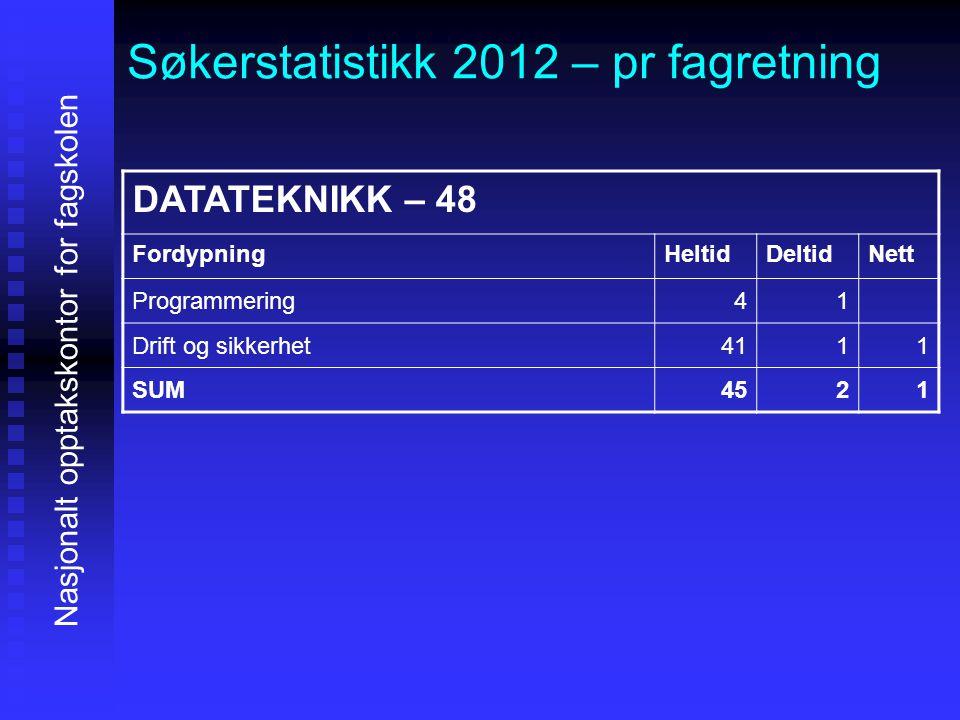 Søkerstatistikk 2012 – pr fagretning Nasjonalt opptakskontor for fagskolen DATATEKNIKK – 48 FordypningHeltidDeltidNett Programmering41 Drift og sikker