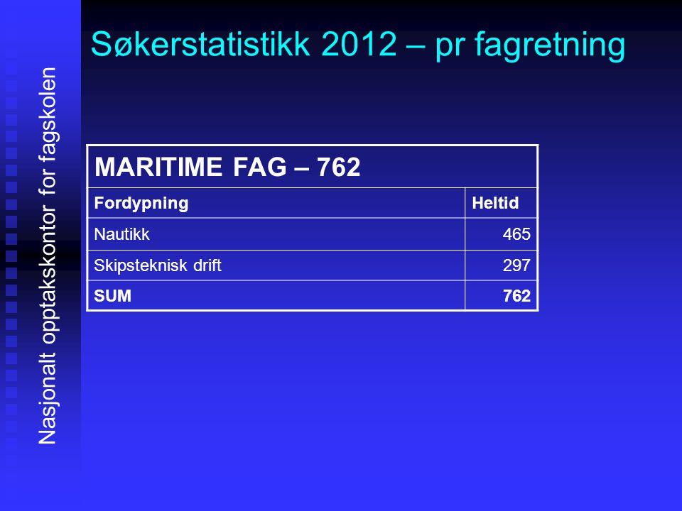 Søkerstatistikk 2012 – pr fagretning Nasjonalt opptakskontor for fagskolen MARITIME FAG – 762 FordypningHeltid Nautikk465 Skipsteknisk drift297 SUM762