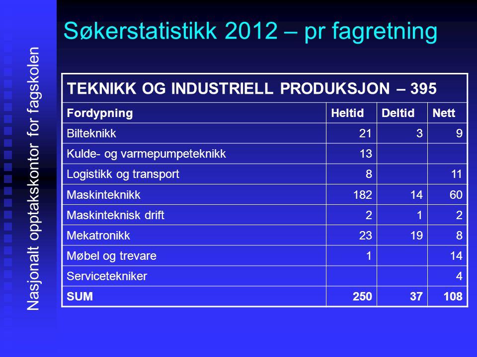 Søkerstatistikk 2012 – pr fagretning Nasjonalt opptakskontor for fagskolen TEKNIKK OG INDUSTRIELL PRODUKSJON – 395 FordypningHeltidDeltidNett Biltekni