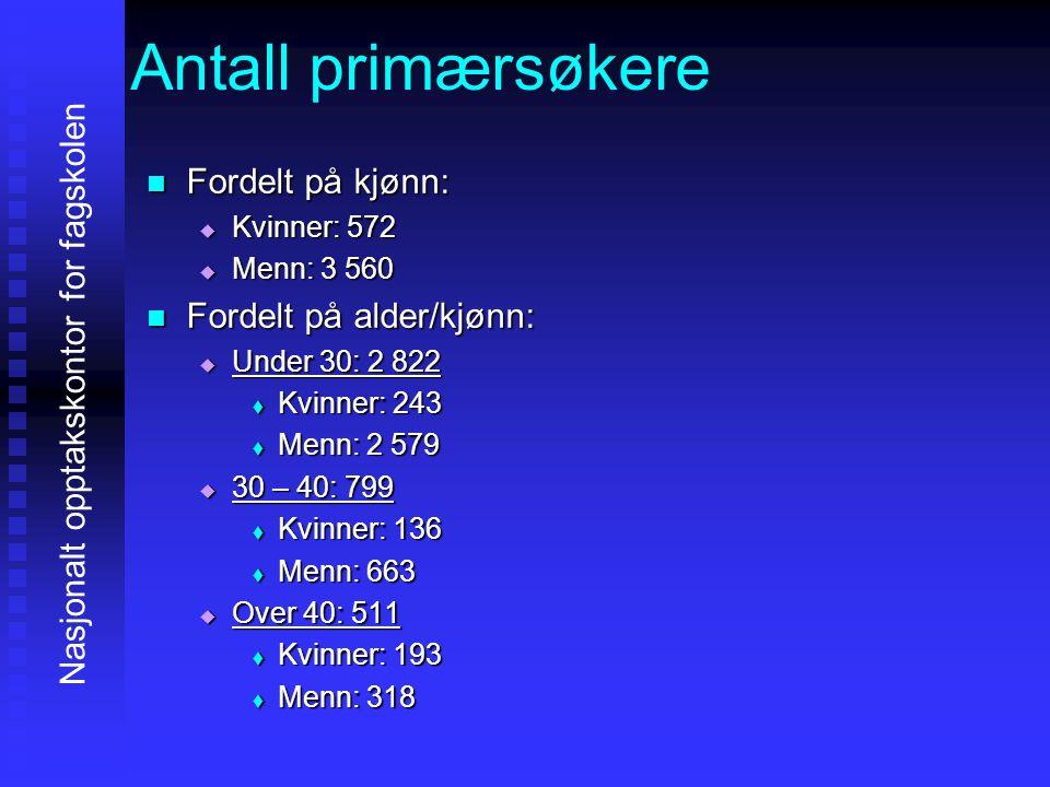 Antall primærsøkere  Fordelt på kjønn:  Kvinner: 572  Menn: 3 560  Fordelt på alder/kjønn:  Under 30: 2 822  Kvinner: 243  Menn: 2 579  30 – 4