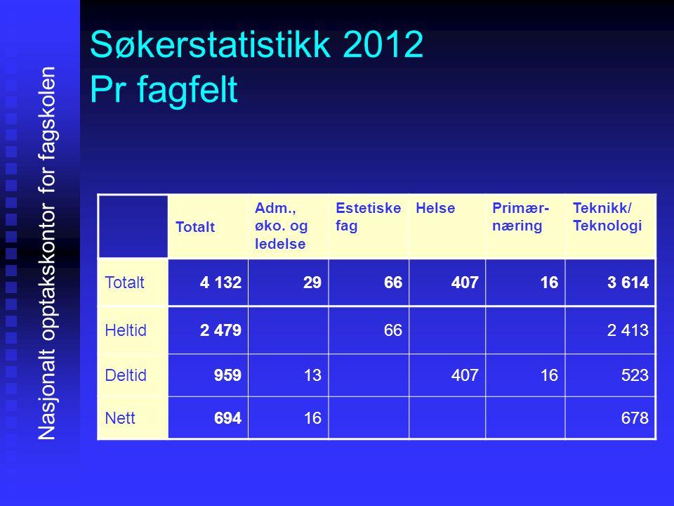 Søkerstatistikk 2012 Pr fagfelt Nasjonalt opptakskontor for fagskolen Totalt Adm., øko. og ledelse Estetiske fag HelsePrimær- næring Teknikk/ Teknolog