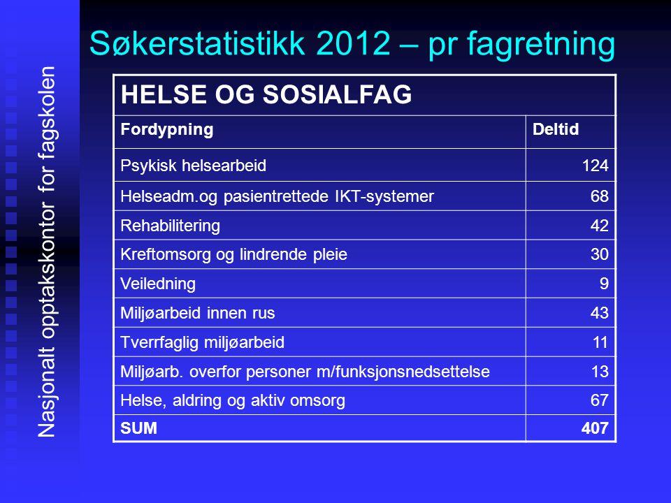 Søkerstatistikk 2012 – pr fagretning Nasjonalt opptakskontor for fagskolen HELSE OG SOSIALFAG FordypningDeltid Psykisk helsearbeid124 Helseadm.og pasi