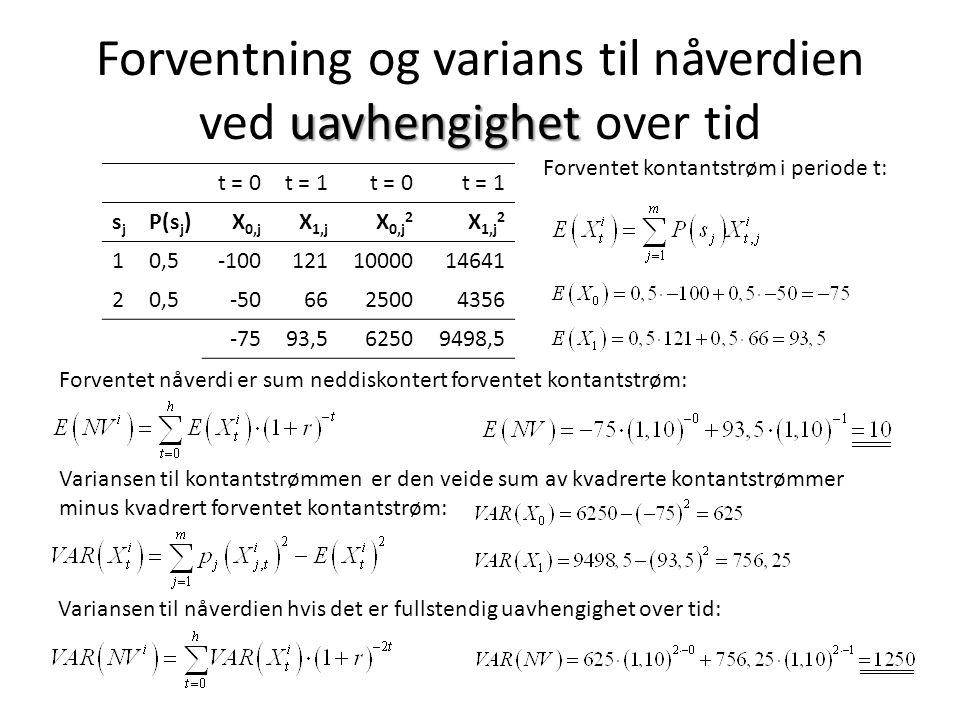 uavhengighet Forventning og varians til nåverdien ved uavhengighet over tid t = 0t = 1t = 0t = 1 sjsj P(s j )X 0,j X 1,j X 0,j 2 X 1,j 2 10,5-1001211000014641 20,5-506625004356 -7593,562509498,5 Forventet kontantstrøm i periode t: Forventet nåverdi er sum neddiskontert forventet kontantstrøm: Variansen til kontantstrømmen er den veide sum av kvadrerte kontantstrømmer minus kvadrert forventet kontantstrøm: Variansen til nåverdien hvis det er fullstendig uavhengighet over tid: