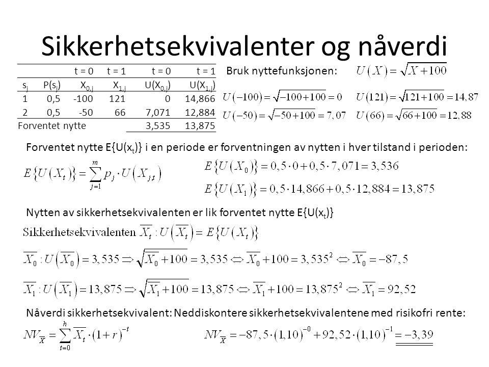 Sikkerhetsekvivalenter og nåverdi t = 0t = 1t = 0t = 1 sjsj P(s j )X 0,j X 1,j U(X 0,j )U(X 1,j ) 10,5-100121014,866 20,5-50667,07112,884 Forventet nytte3,53513,875 Bruk nyttefunksjonen: Forventet nytte E{U(x t )} i en periode er forventningen av nytten i hver tilstand i perioden: Nytten av sikkerhetsekvivalenten er lik forventet nytte E{U(x t )} Nåverdi sikkerhetsekvivalent: Neddiskontere sikkerhetsekvivalentene med risikofri rente: