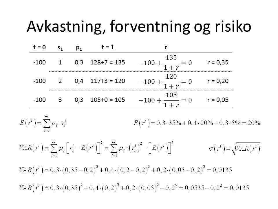 Avkastning, forventning og risiko t = 0s1s1 p1p1 t = 1r -10010,3128+7 = 135r = 0,35 -10020,4117+3 = 120r = 0,20 -10030,3105+0 = 105r = 0,05