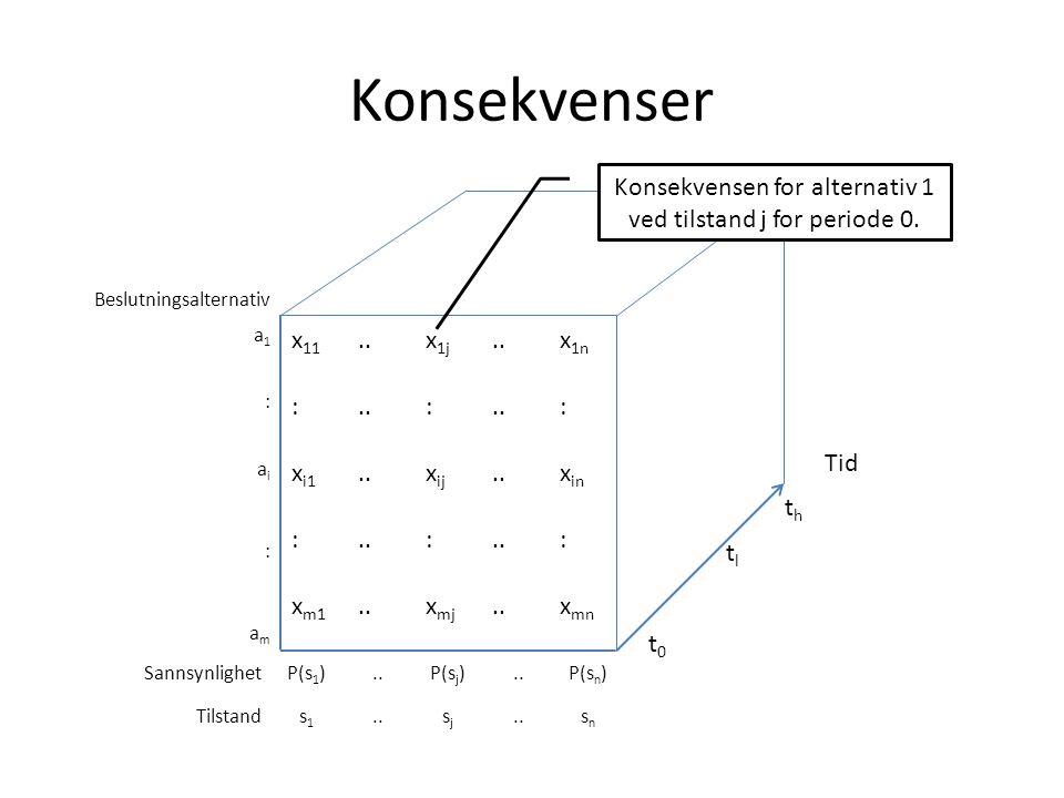 Konsekvenser Beslutningsalternativ a1a1 : aiai : amam SannsynlighetP(s 1 )..P(s j )..P(s n ) Tilstands1s1..sjsj snsn Tid thth t l t0t0 x 11..x 1j..x 1n :..: : x i1..x ij..x in :..: : x m1..x mj..x mn Konsekvensen for alternativ 1 ved tilstand j for periode 0.
