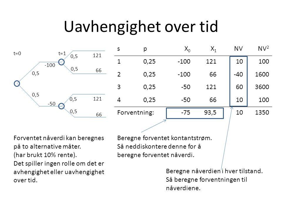 Uavhengighet over tid t=0t=1 0,5 -50 121 0,5 66 121 66 -100 spX0X0 X1X1 NVNV 2 10,25-10012110100 20,25-10066-401600 30,25-50121603600 40,25-506610100 Forventning:-7593,5101350 Forventet nåverdi kan beregnes på to alternative måter.