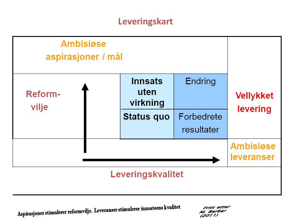 Leveringskart Ambisiøse aspirasjoner / mål Vellykket levering Reform- vilje Innsats uten virkning Endring Status quoForbedrete resultater Ambisiøse le