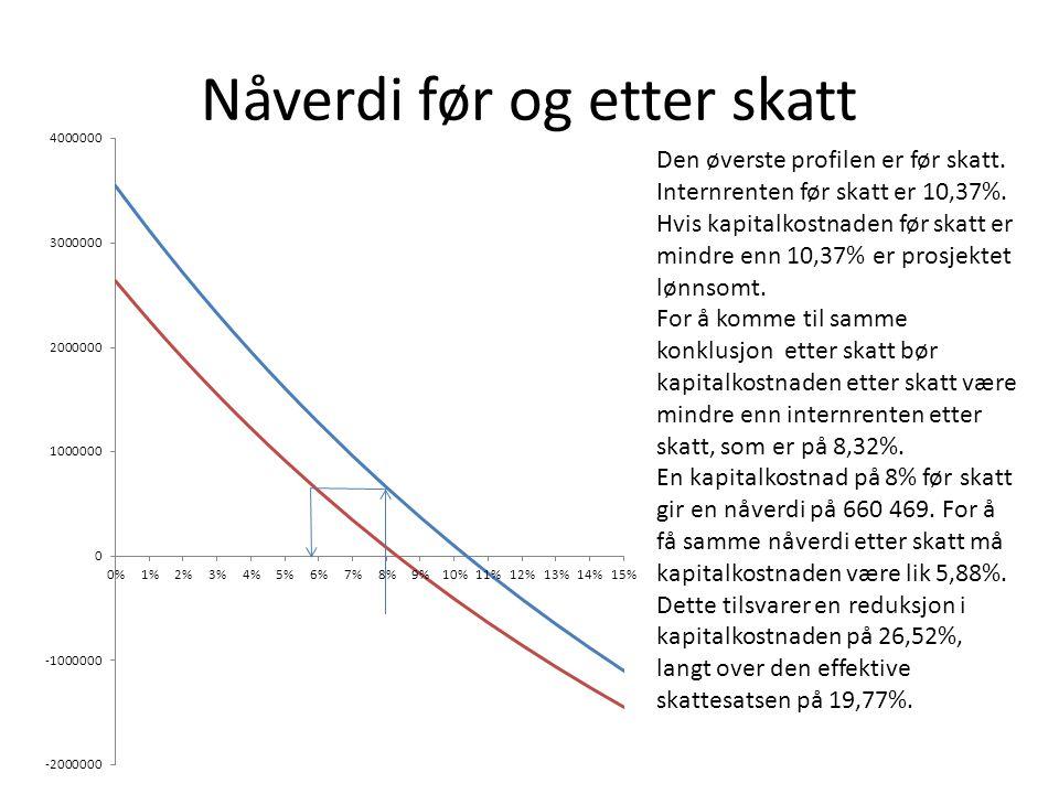Nåverdi før og etter skatt Den øverste profilen er før skatt. Internrenten før skatt er 10,37%. Hvis kapitalkostnaden før skatt er mindre enn 10,37% e