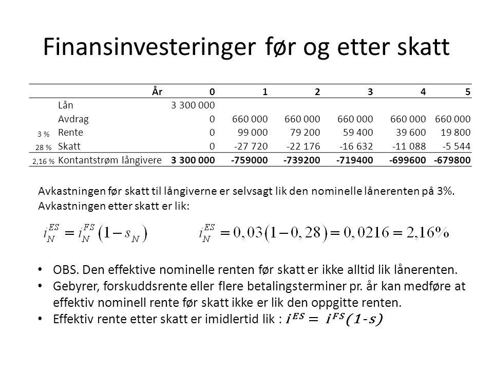 Finansinvesteringer før og etter skatt År012345 Lån3 300 000 Avdrag0660 000 3 % Rente099 00079 20059 40039 60019 800 28 % Skatt0-27 720-22 176-16 632-
