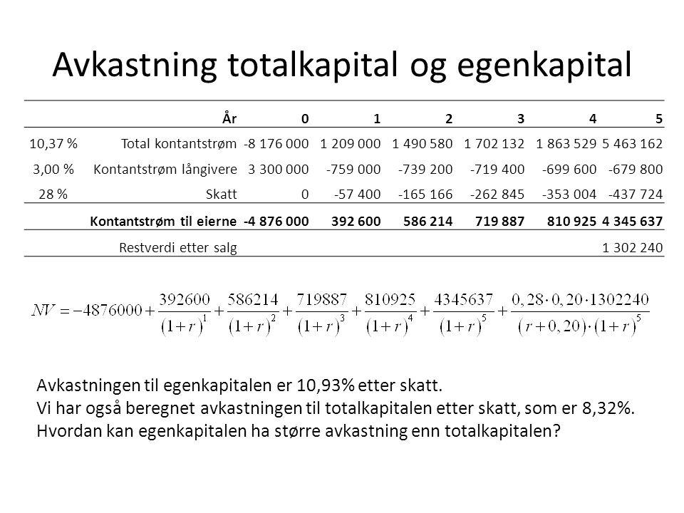 Avkastning totalkapital og egenkapital År012345 10,37 %Total kontantstrøm-8 176 0001 209 0001 490 5801 702 1321 863 5295 463 162 3,00 %Kontantstrøm lå