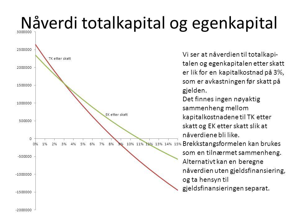 Nåverdi totalkapital og egenkapital Vi ser at nåverdien til totalkapi- talen og egenkapitalen etter skatt er lik for en kapitalkostnad på 3%, som er a
