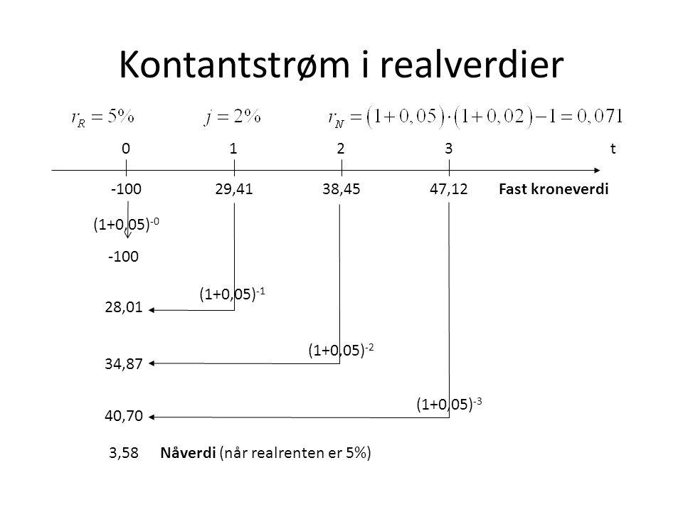 Kontantstrøm i realverdier t0 -100 123 47,1229,4138,45 Fast kroneverdi (1+0,05) -1 (1+0,05) -2 (1+0,05) -3 (1+0,05) -0 -100 28,01 34,87 40,70 3,58 Nåv