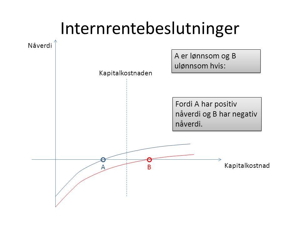 Internrentebeslutninger Kapitalkostnad Nåverdi AB Kapitalkostnaden A er lønnsom og B ulønnsom hvis: Fordi A har positiv nåverdi og B har negativ nåverdi.