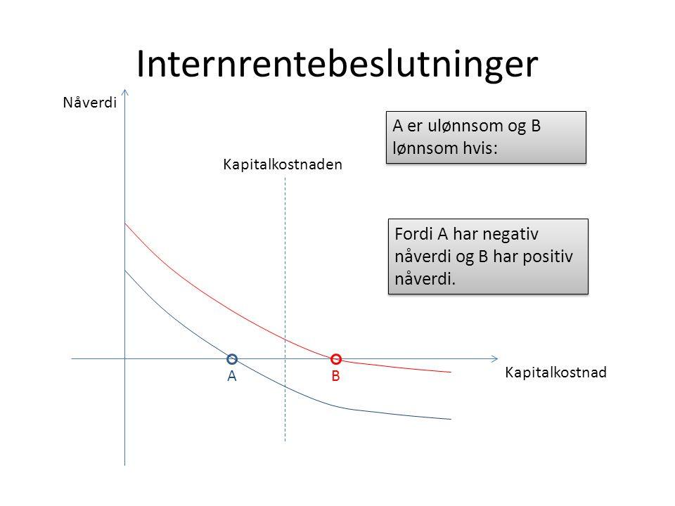 Internrentebeslutninger Kapitalkostnad Nåverdi AB Kapitalkostnaden A er ulønnsom og B lønnsom hvis: Fordi A har negativ nåverdi og B har positiv nåverdi.