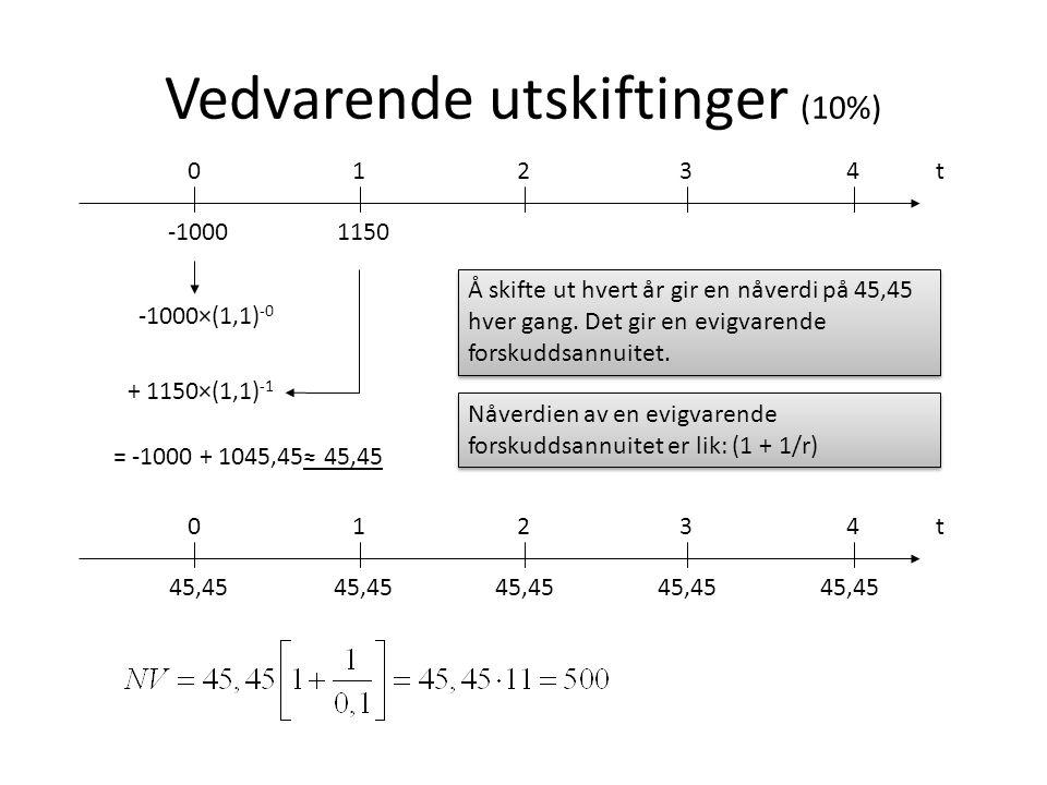 Vedvarende utskiftinger (10%) -1000×(1,1) -0 + 1150×(1,1) -1 = -1000 + 1045,45≈ 45,45 t0 -1000 123 1150 4 Å skifte ut hvert år gir en nåverdi på 45,45 hver gang.