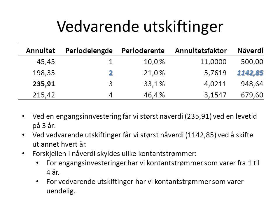 Vedvarende utskiftinger AnnuitetPeriodelengdePerioderenteAnnuitetsfaktorNåverdi 45,45110,0 %11,0000500,00 198,35221,0 %5,76191142,85 235,91333,1 %4,0211948,64 215,42446,4 %3,1547679,60 • Ved en engangsinnvestering får vi størst nåverdi (235,91) ved en levetid på 3 år.