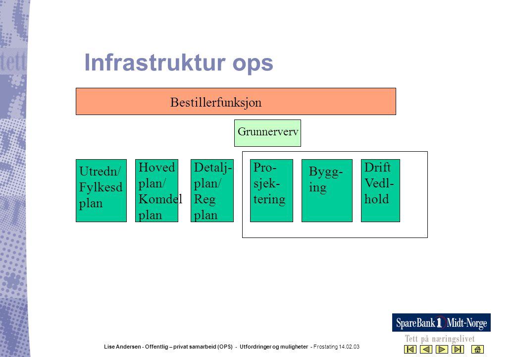 Lise Andersen - Offentlig – privat samarbeid (OPS) - Utfordringer og muligheter - Frostating 14.02.03 Infrastruktur ops Utredn/ Fylkesd plan Hoved pla