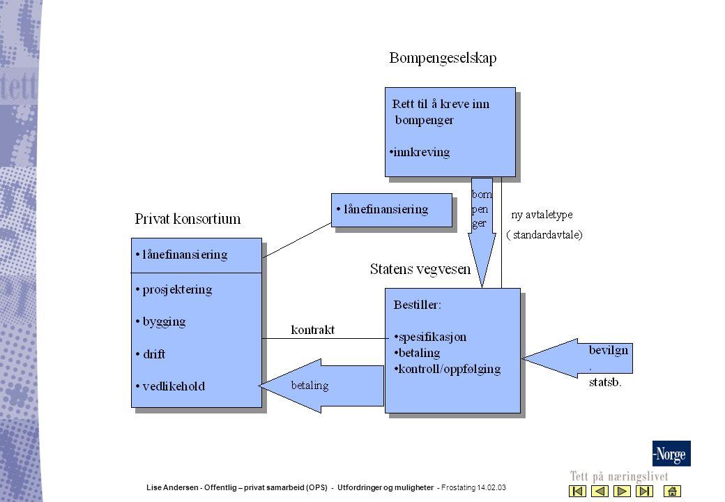 Lise Andersen - Offentlig – privat samarbeid (OPS) - Utfordringer og muligheter - Frostating 14.02.03