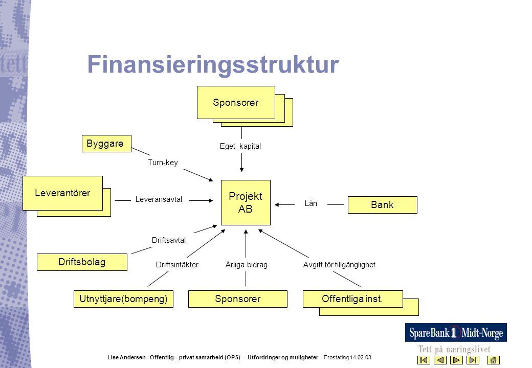 Lise Andersen - Offentlig – privat samarbeid (OPS) - Utfordringer og muligheter - Frostating 14.02.03 Finansieringsstruktur SponsorerUtnyttjare(bompen