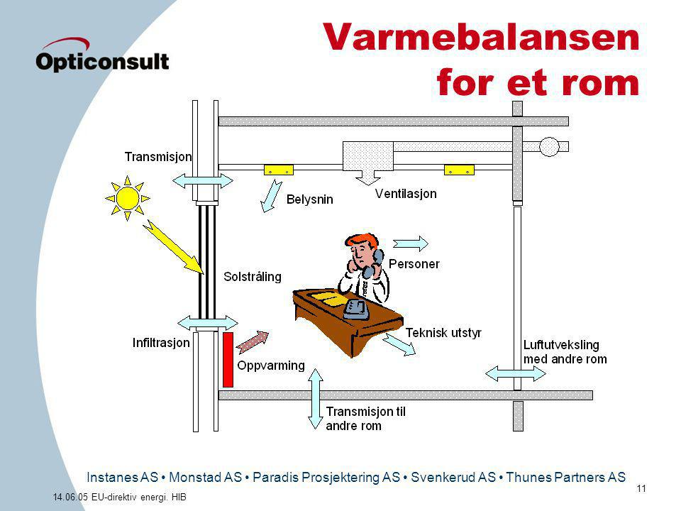 Instanes AS • Monstad AS • Paradis Prosjektering AS • Svenkerud AS • Thunes Partners AS 11 14.06.05 EU-direktiv energi. HIB Varmebalansen for et rom