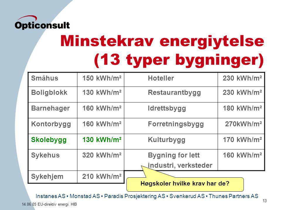 Instanes AS • Monstad AS • Paradis Prosjektering AS • Svenkerud AS • Thunes Partners AS 13 14.06.05 EU-direktiv energi. HIB Minstekrav energiytelse (1
