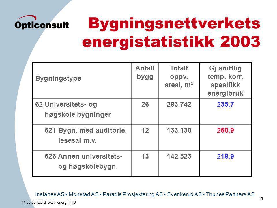 Instanes AS • Monstad AS • Paradis Prosjektering AS • Svenkerud AS • Thunes Partners AS 15 14.06.05 EU-direktiv energi. HIB Bygningsnettverkets energi
