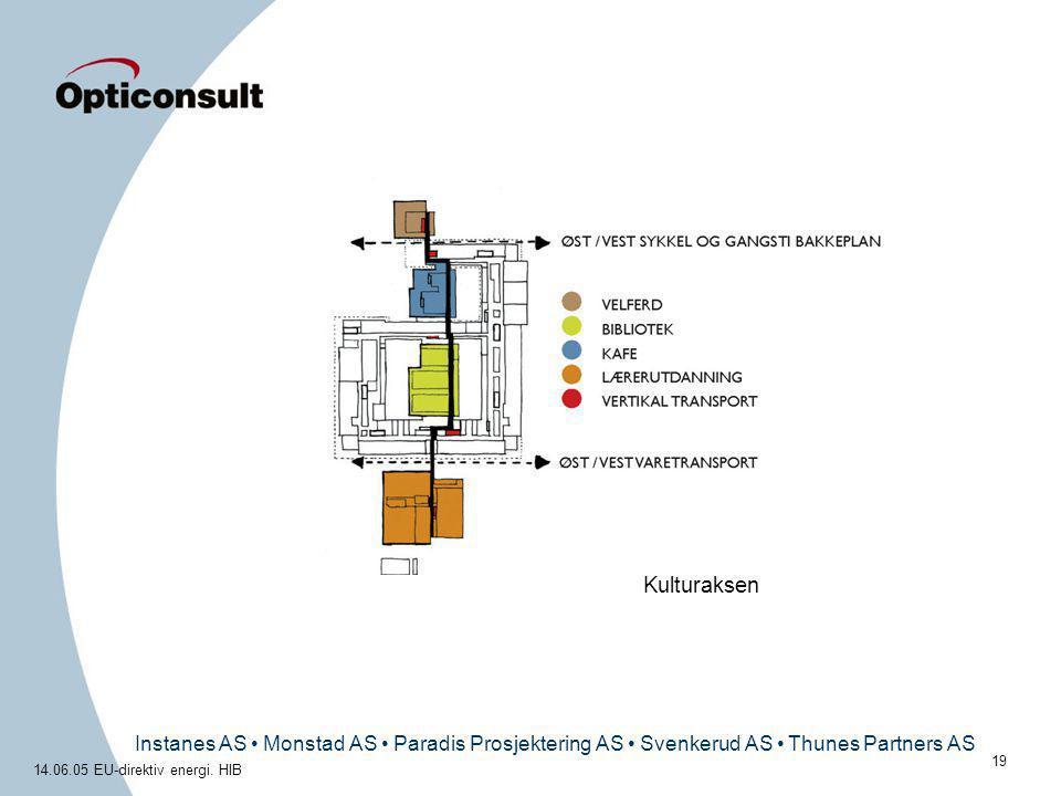Instanes AS • Monstad AS • Paradis Prosjektering AS • Svenkerud AS • Thunes Partners AS 14.06.05 EU-direktiv energi. HIB 19 Kulturaksen