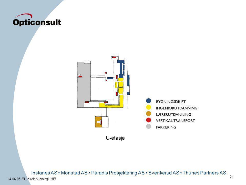 Instanes AS • Monstad AS • Paradis Prosjektering AS • Svenkerud AS • Thunes Partners AS 14.06.05 EU-direktiv energi. HIB 21 U-etasje