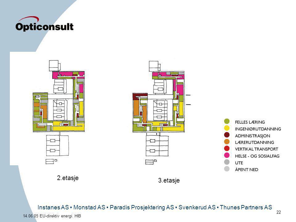 Instanes AS • Monstad AS • Paradis Prosjektering AS • Svenkerud AS • Thunes Partners AS 22 14.06.05 EU-direktiv energi. HIB 2.etasje 3.etasje