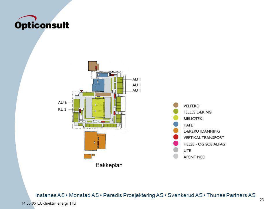 Instanes AS • Monstad AS • Paradis Prosjektering AS • Svenkerud AS • Thunes Partners AS 23 14.06.05 EU-direktiv energi. HIB Bakkeplan