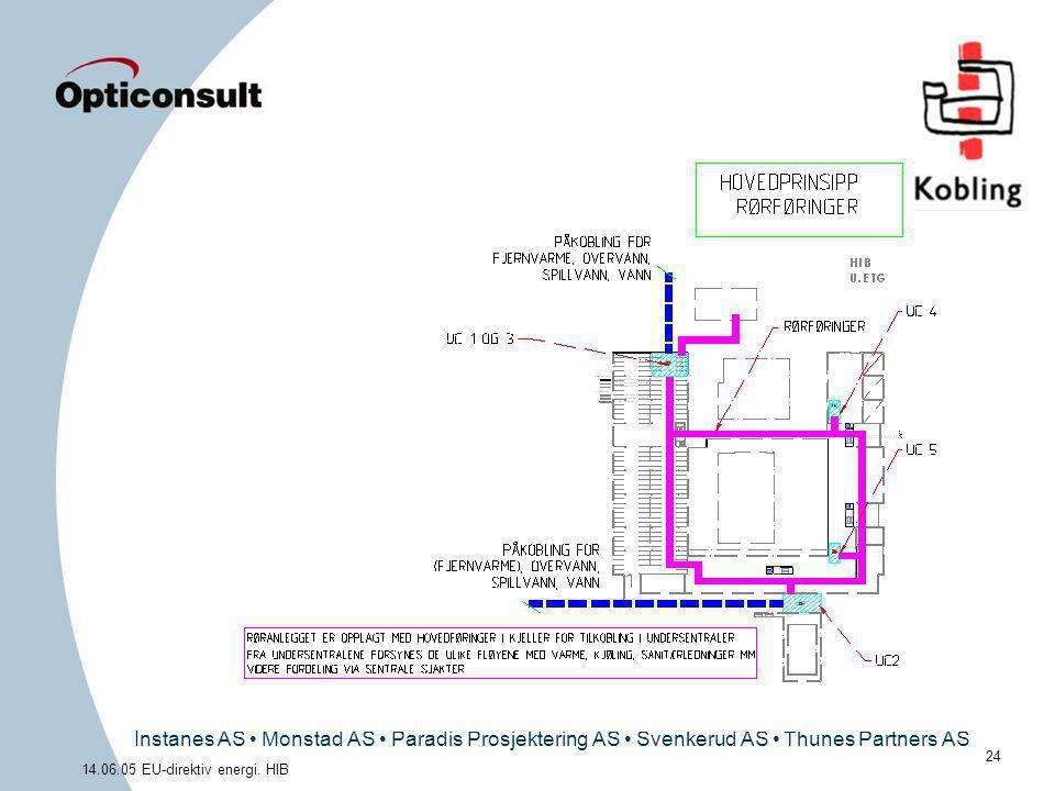 Instanes AS • Monstad AS • Paradis Prosjektering AS • Svenkerud AS • Thunes Partners AS 24 14.06.05 EU-direktiv energi. HIB