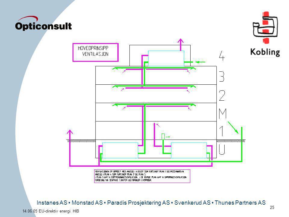 Instanes AS • Monstad AS • Paradis Prosjektering AS • Svenkerud AS • Thunes Partners AS 25 14.06.05 EU-direktiv energi. HIB