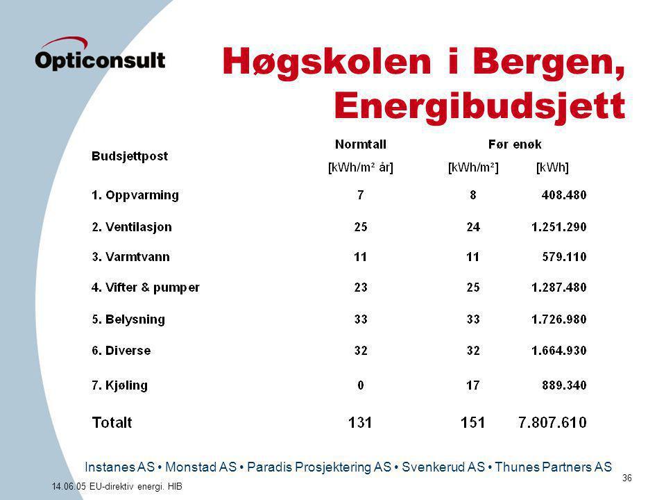 Instanes AS • Monstad AS • Paradis Prosjektering AS • Svenkerud AS • Thunes Partners AS 36 14.06.05 EU-direktiv energi. HIB Høgskolen i Bergen, Energi